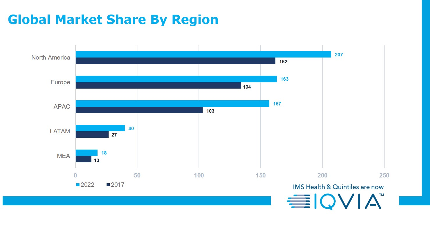 Global Market Share by Region February 2019