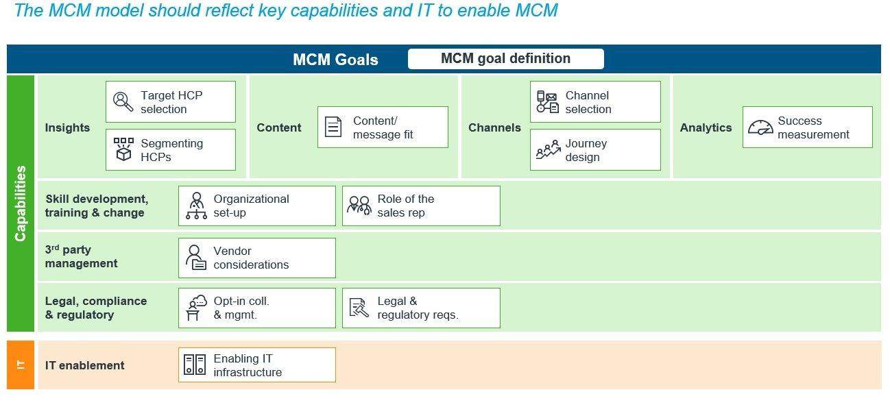 MCM model key capabilities