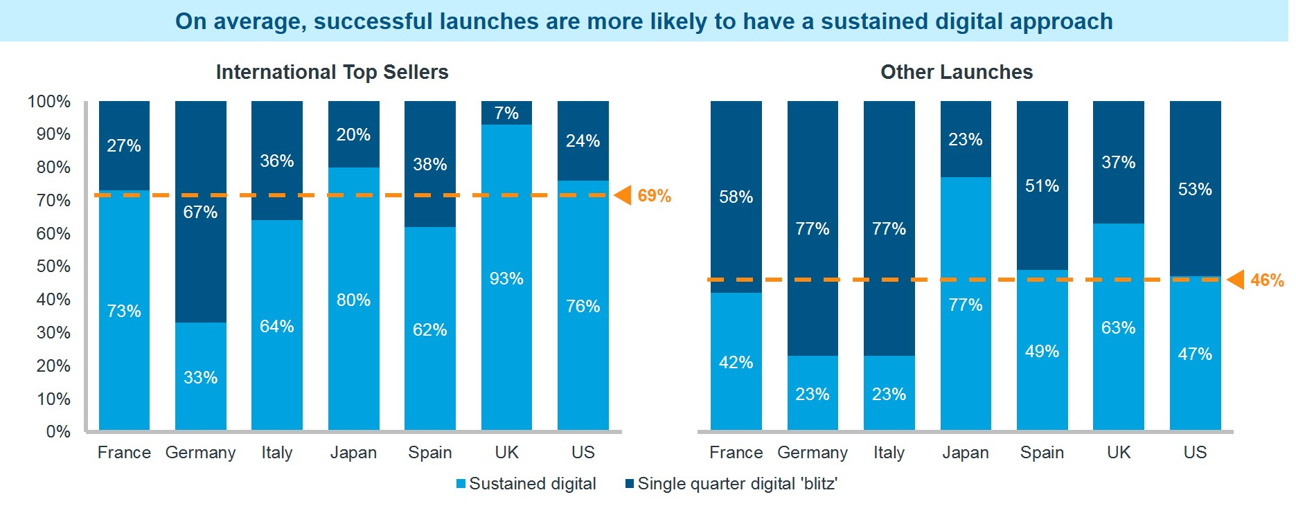 successful launches and sustained digital approach
