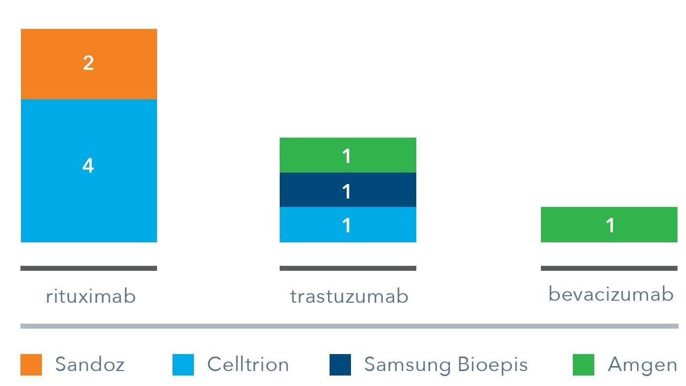 New Horizons: Oncology Biosimilars - IQVIA