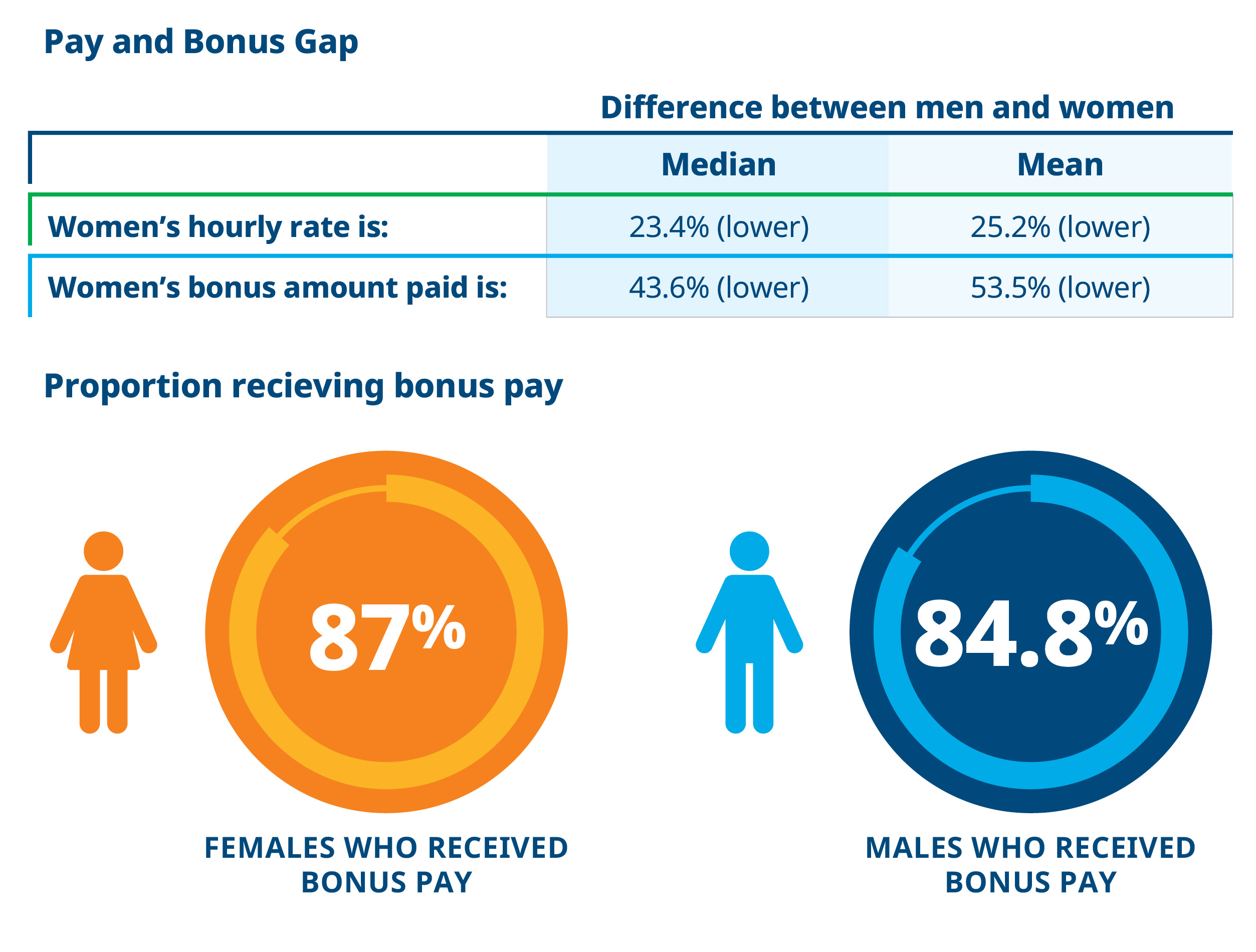 Gender Gap summary 2018