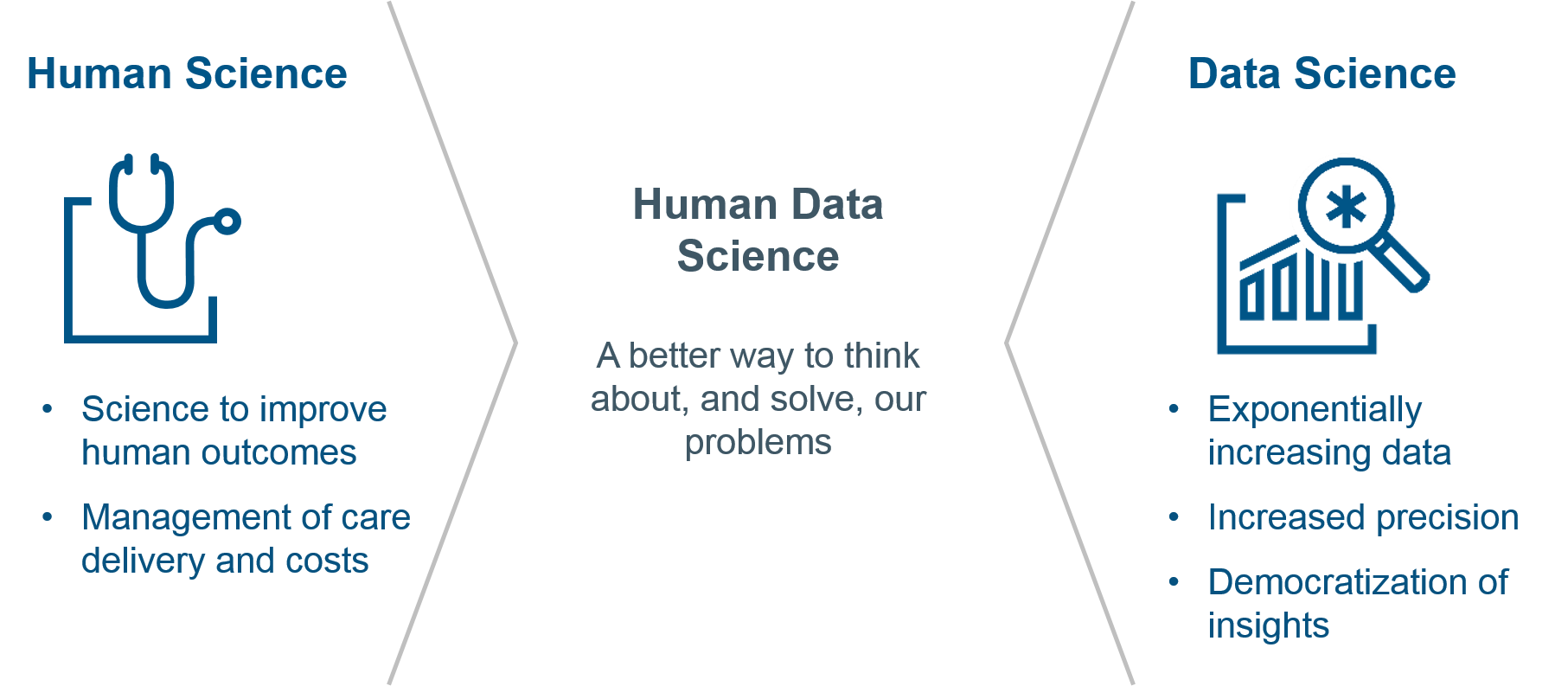 Human Data Science