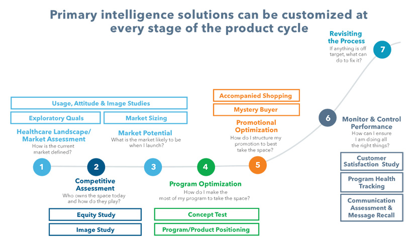 Primary intelligence solutions can be customized at every stage of the product cycle