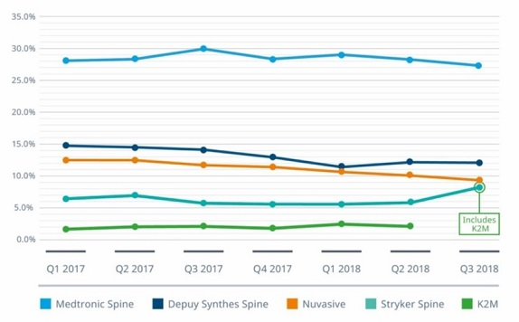Five top mergers and acquisitions in spine in 2018 - IQVIA