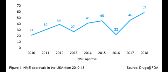 NME approvals in the USA from 2010-18
