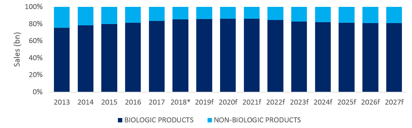 Biologic and Non-biologic products