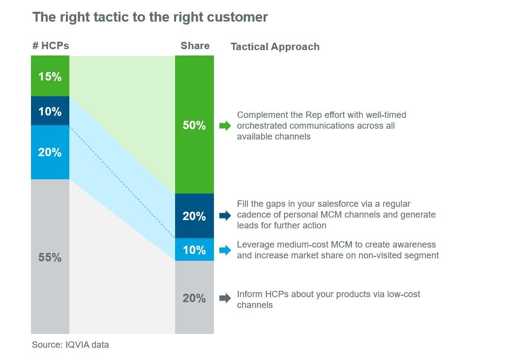 Maximizing MCM Multichannel Marketing Impact