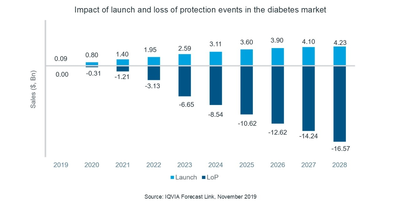 Impact of launch and loss of protection events in the diabetes market