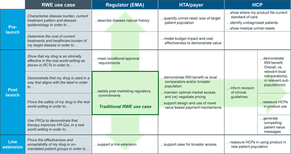 RWE Use Cases