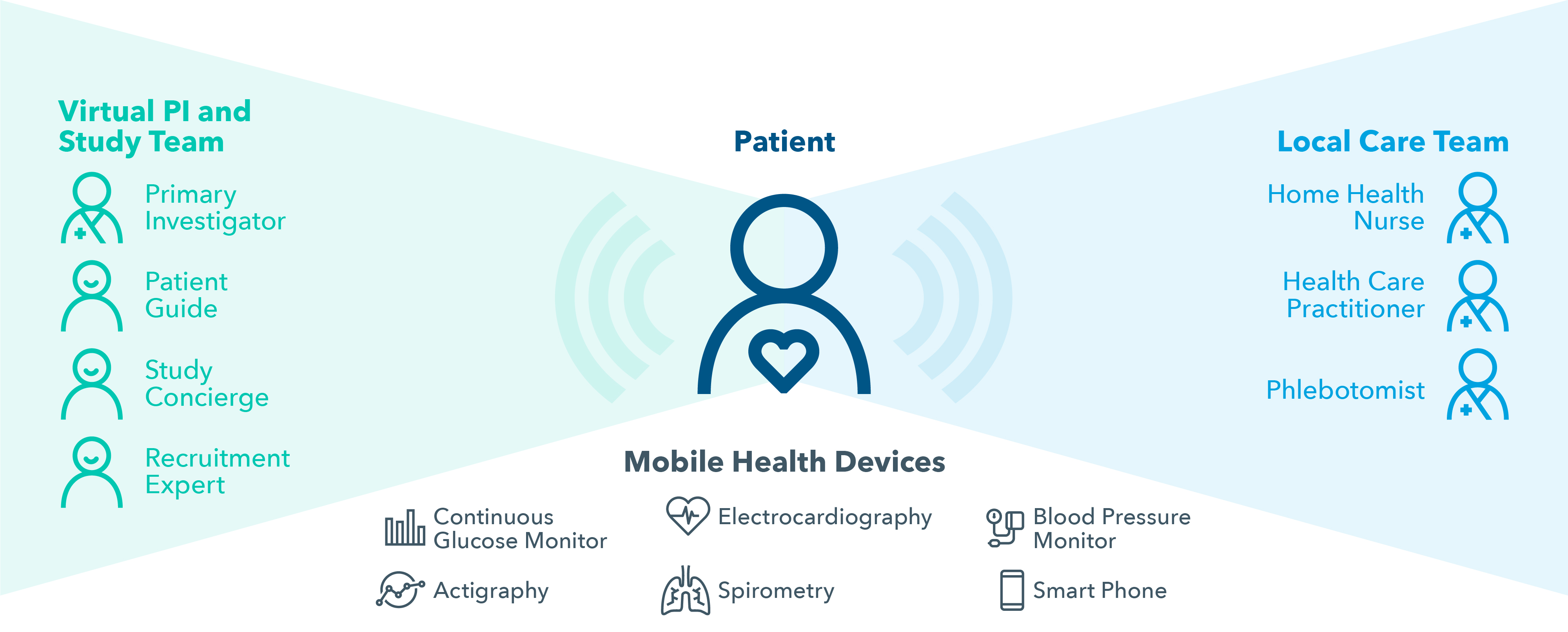 Virtual Trials – A more direct path to patients - IQVIA