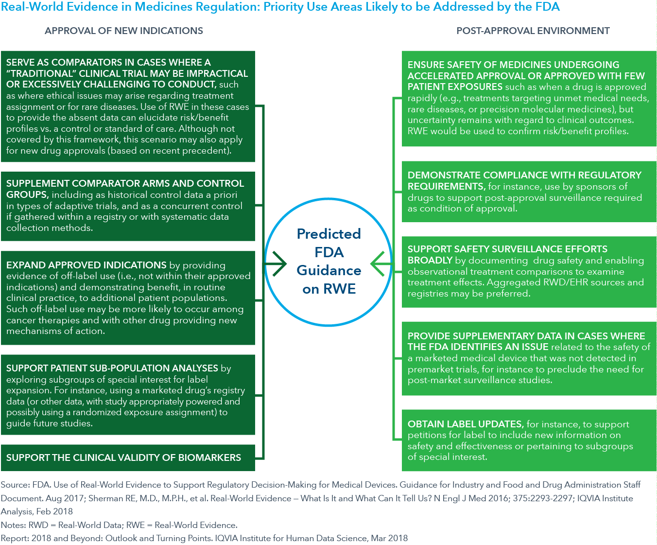 Chart 1: Real-World Evidence in Medicines Regulation: Priority Use Areas Likely to be Addressed by the FDA