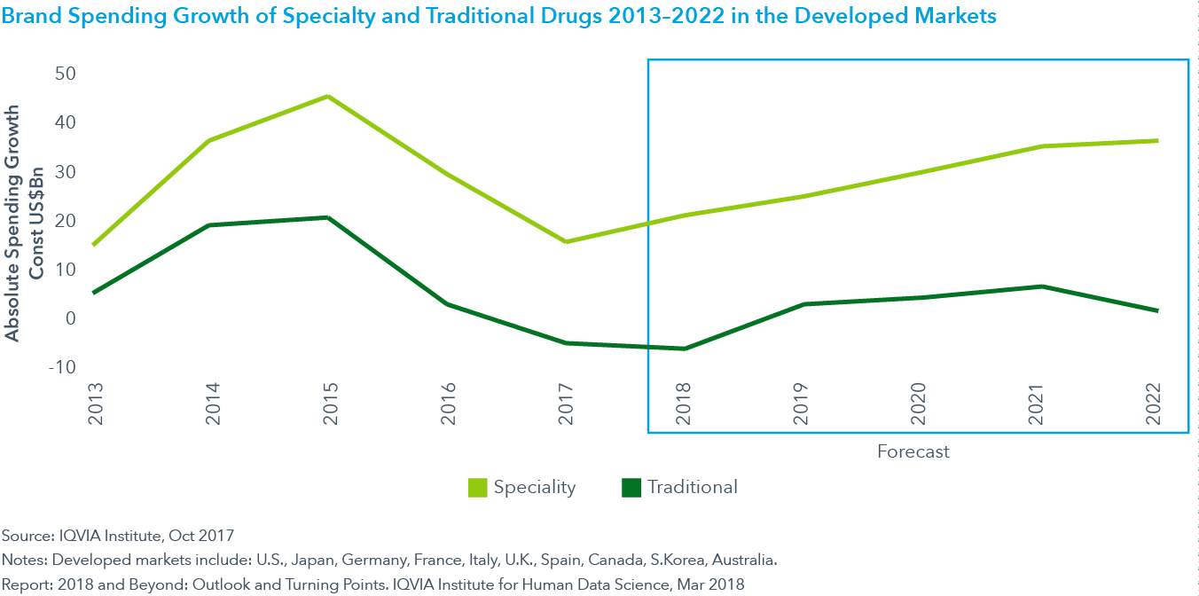 Chart 10: Brand Spending Growth of Specialty and Traditional Drugs 2013–2022 in the  Developed Markets