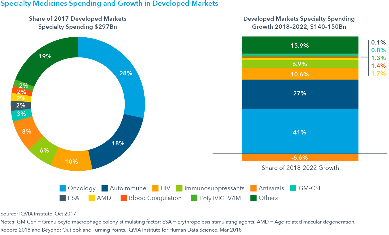 Chart 11: Specialty Medicines Spending and Growth in Developed Markets
