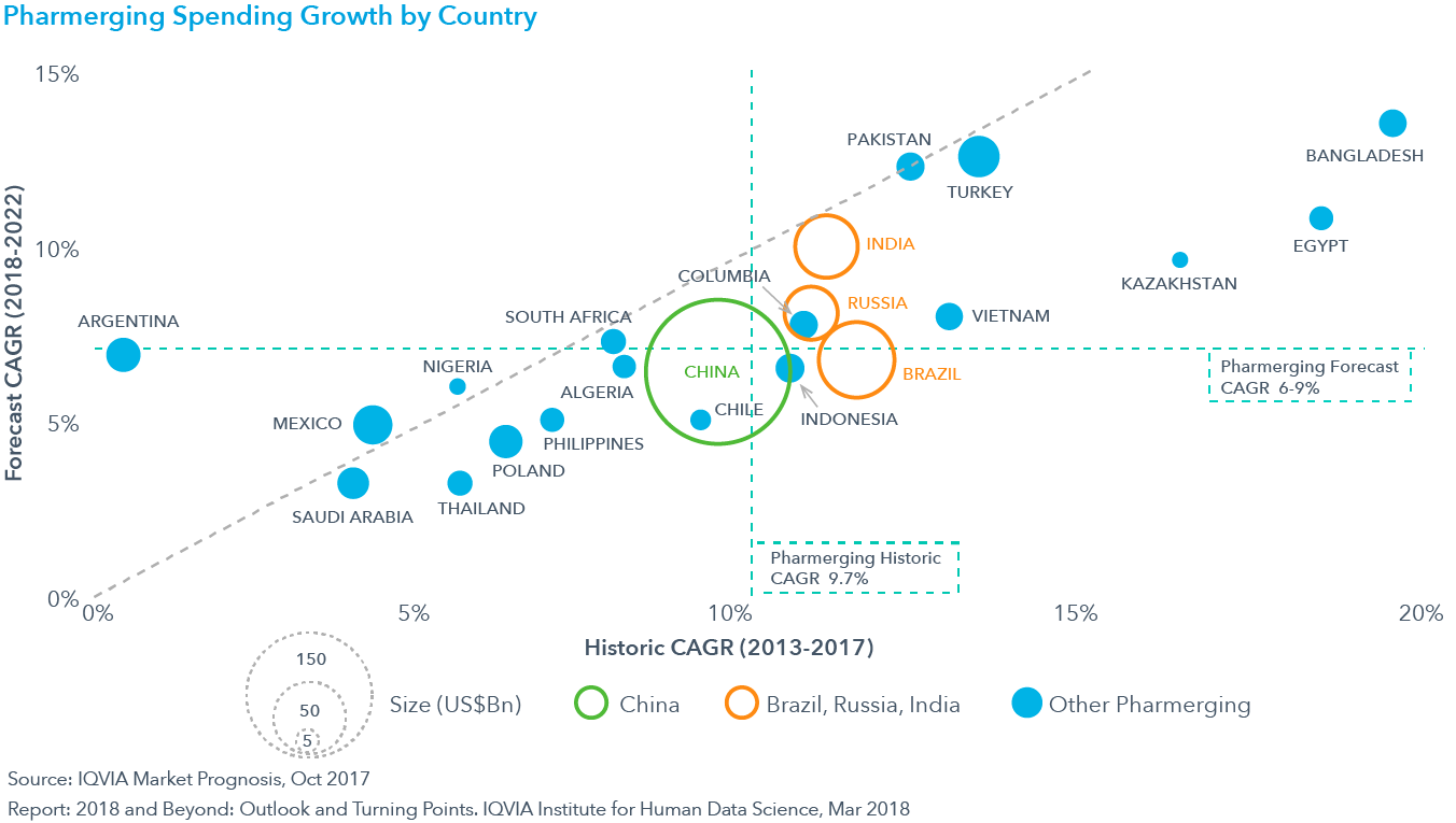 Chart 12: Pharmerging Spending Growth by Country