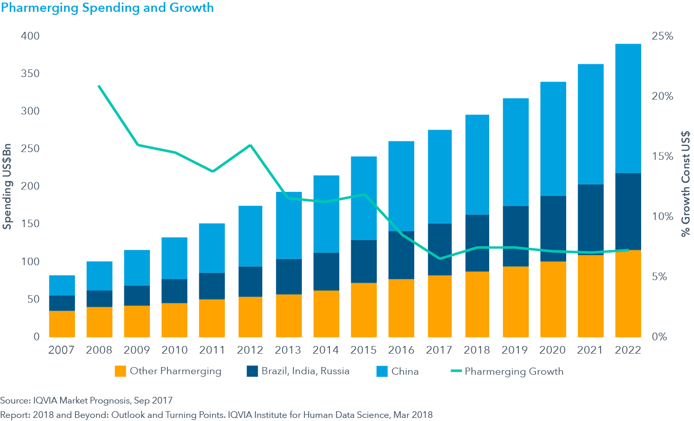 Chart 13: Pharmerging Spending and Growth