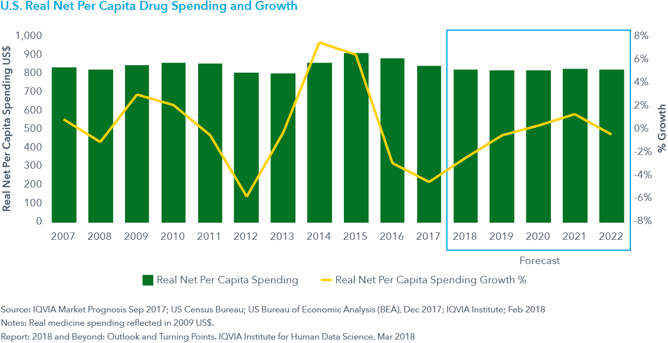 Chart 14: U.S. Real Net Per Capita Drug Spending and Growth