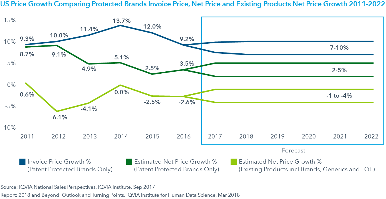 Chart 15: US Price Growth Comparing Protected Brands Invoice Price, Net Price and Existing Products Net Price Growth 2011-2022