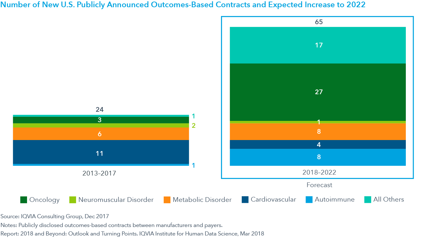 Chart 16: Number of New U.S. Publicly Announced Outcomes-Based Contracts and Expected Increase to 2022