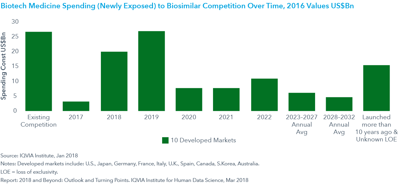 Chart 17: Biotech Medicine Spending (Newly Exposed) to Biosimilar Competition Over Time, 2016 Values US$Bn