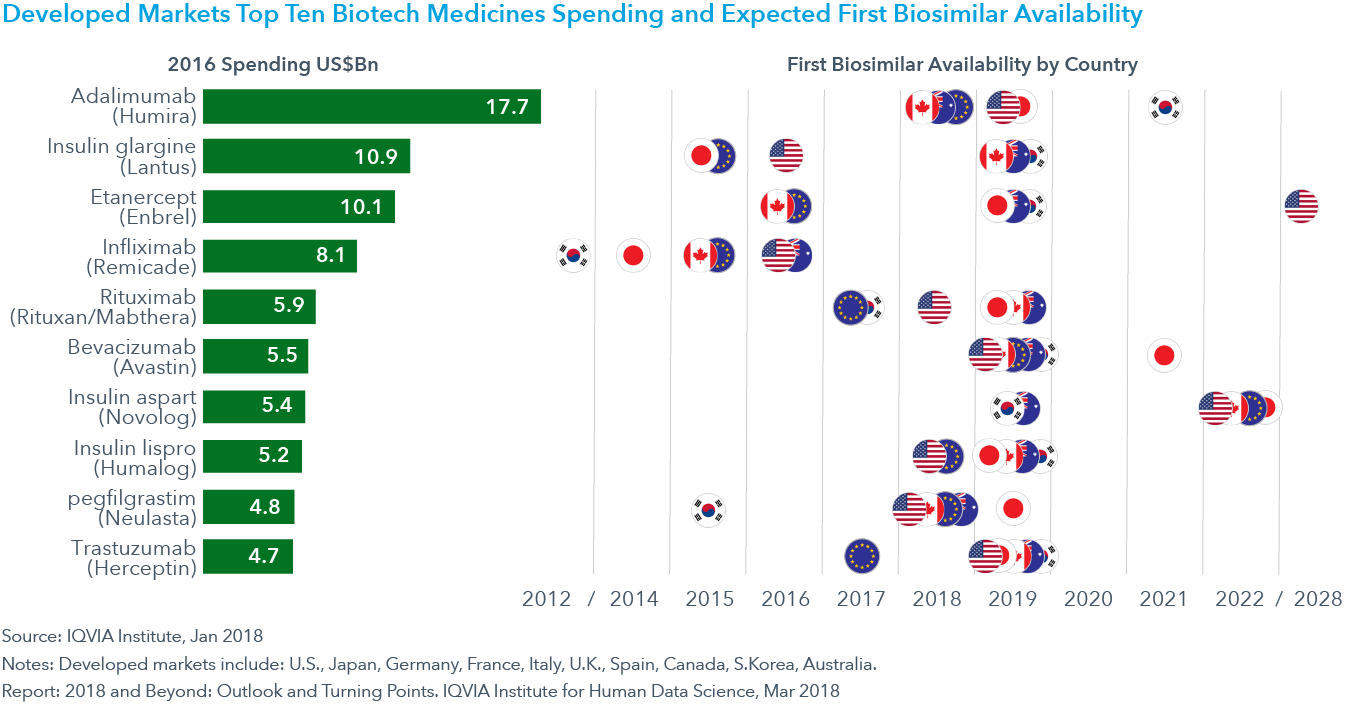 Chart 18: Developed Markets Top Ten Biotech Medicines Spending and Expected First Biosimilar Availability