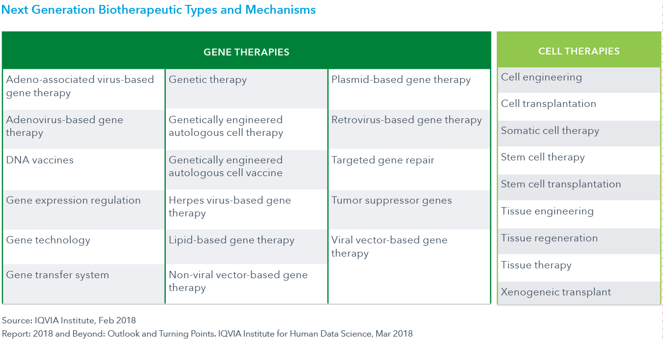 Chart 2: Next Generation Biotherapeutic Types and Mechanisms