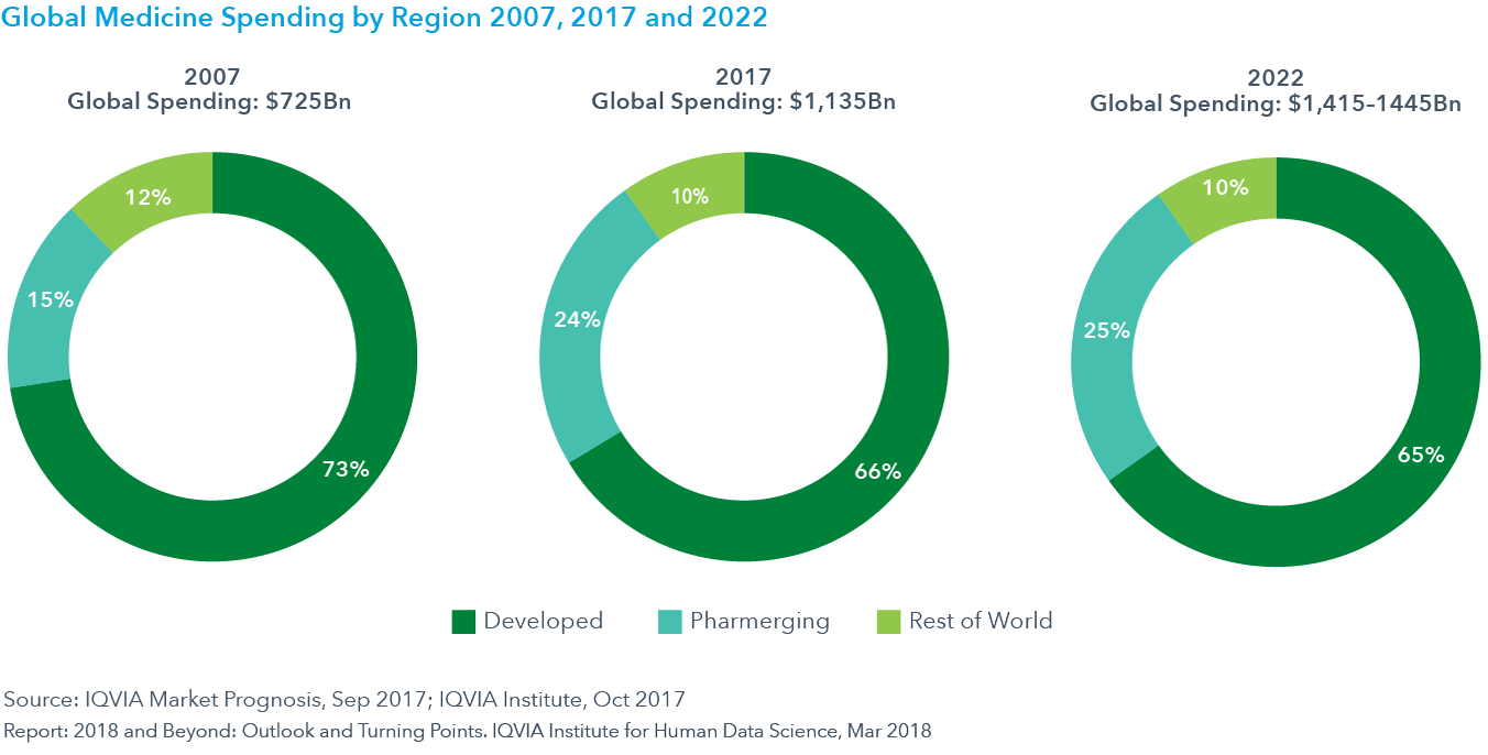 Chart 20: Global Medicine Spending by Region 2007, 2017 and 2022