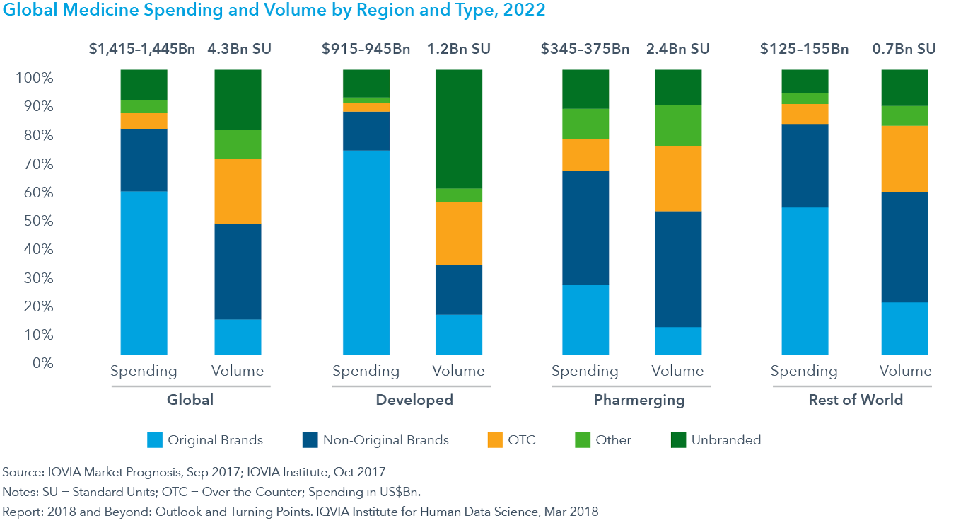 Chart 21: Global Medicine Spending and Volume by Region and Type, 2022