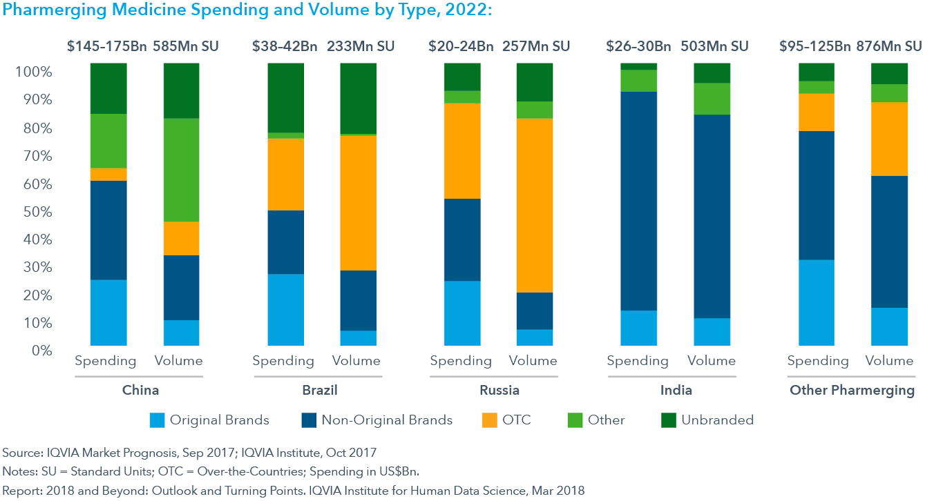 Chart 22: Pharmerging Medicine Spending and Volume by Type, 2022