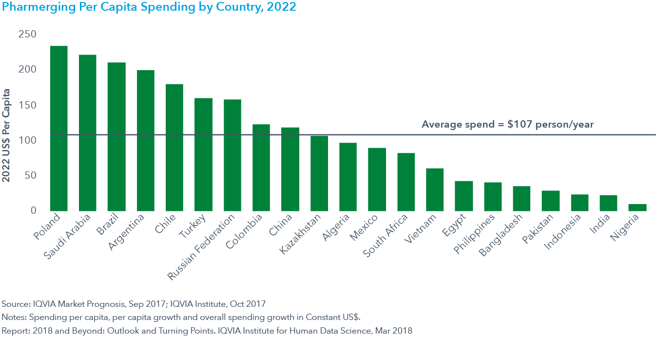 Chart 24: Pharmerging Per Capita Spending by Country, 2022