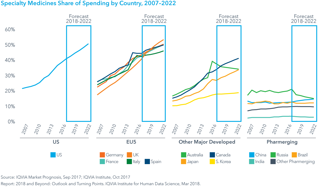 Chart 26: Specialty Medicines Share of Spending by Country, 2007–2022