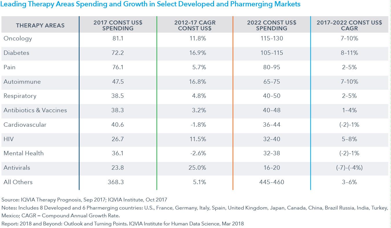 Chart 27: Leading Therapy Areas Spending and Growth in Select Developed and Pharmerging Markets