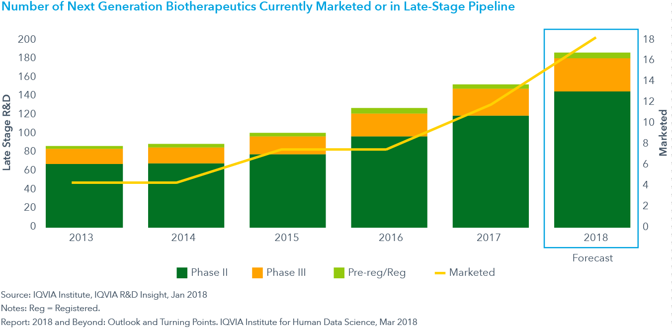 Chart 3: Number of Next Generation Biotherapeutics Currently Marketed or in Late-Stage Pipeline