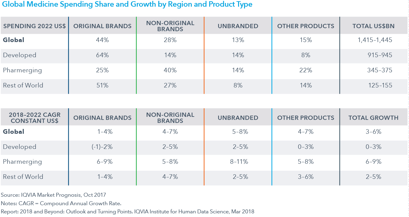 Chart 30: Global Medicine Spending Share and Growth by Region and Product Type