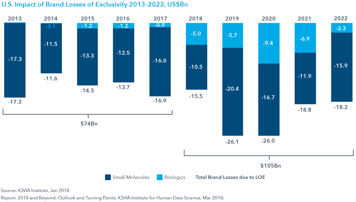 Chart 31: U.S. Impact of Brand Losses of Exclusivity 2013–2022, US$Bn