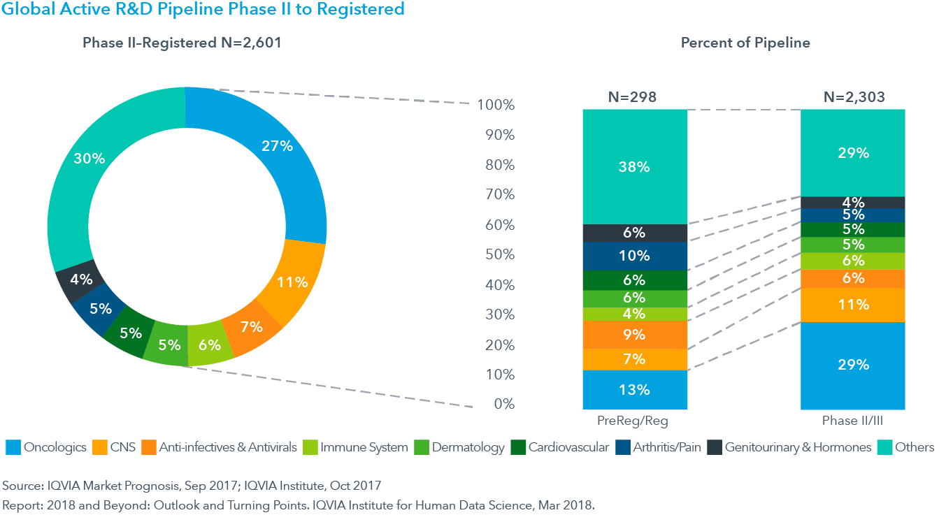 Chart 32: Global Active R&D Pipeline Phase II to Registered
