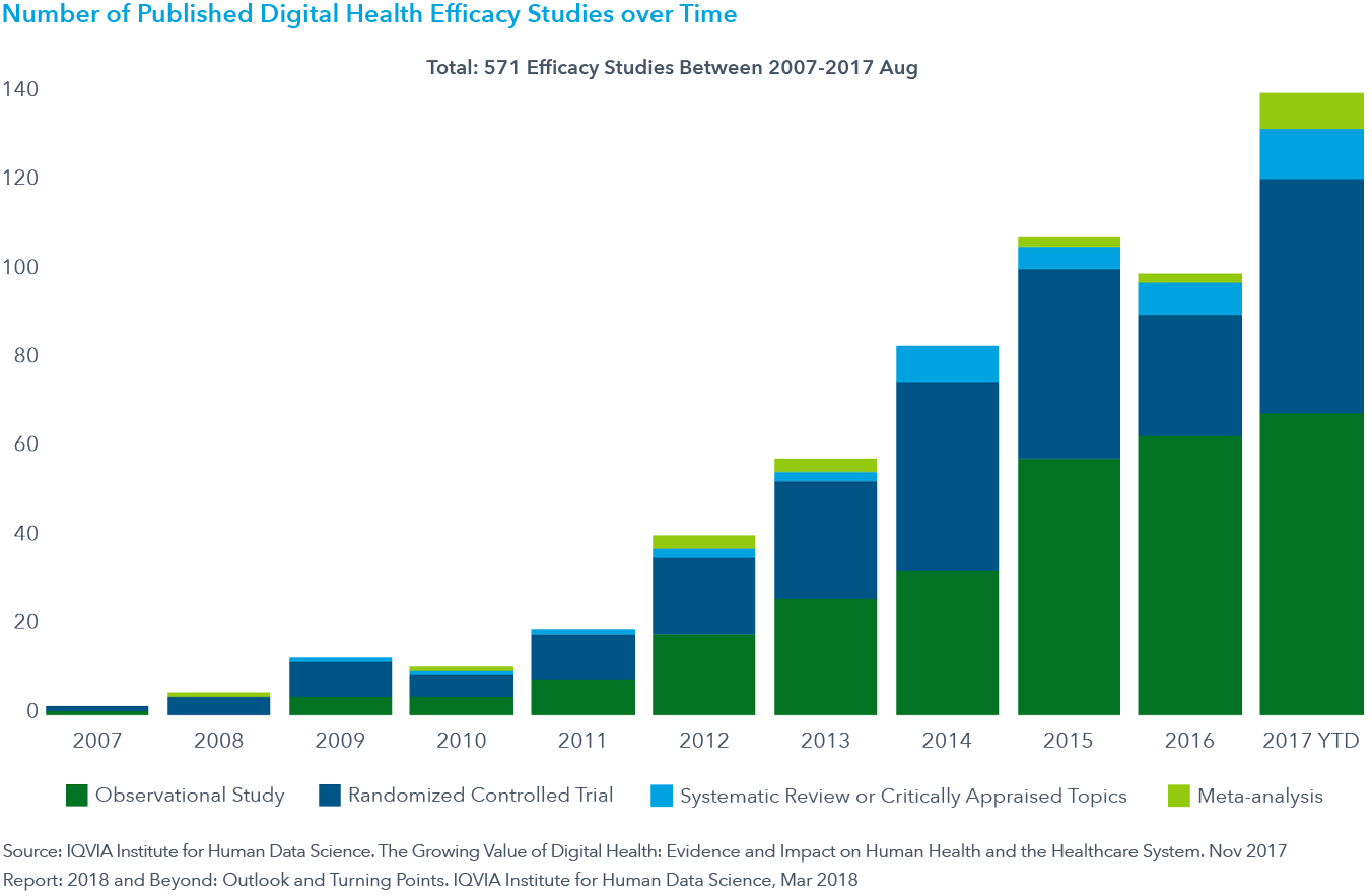 Chart 4: Number of Published Digital Health Efficacy Studies over Time