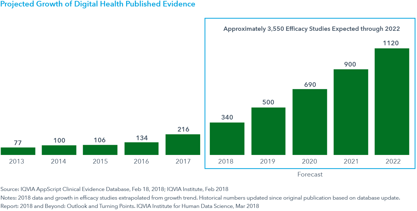 Chart 5: Projected Growth of Digital Health Published Evidence