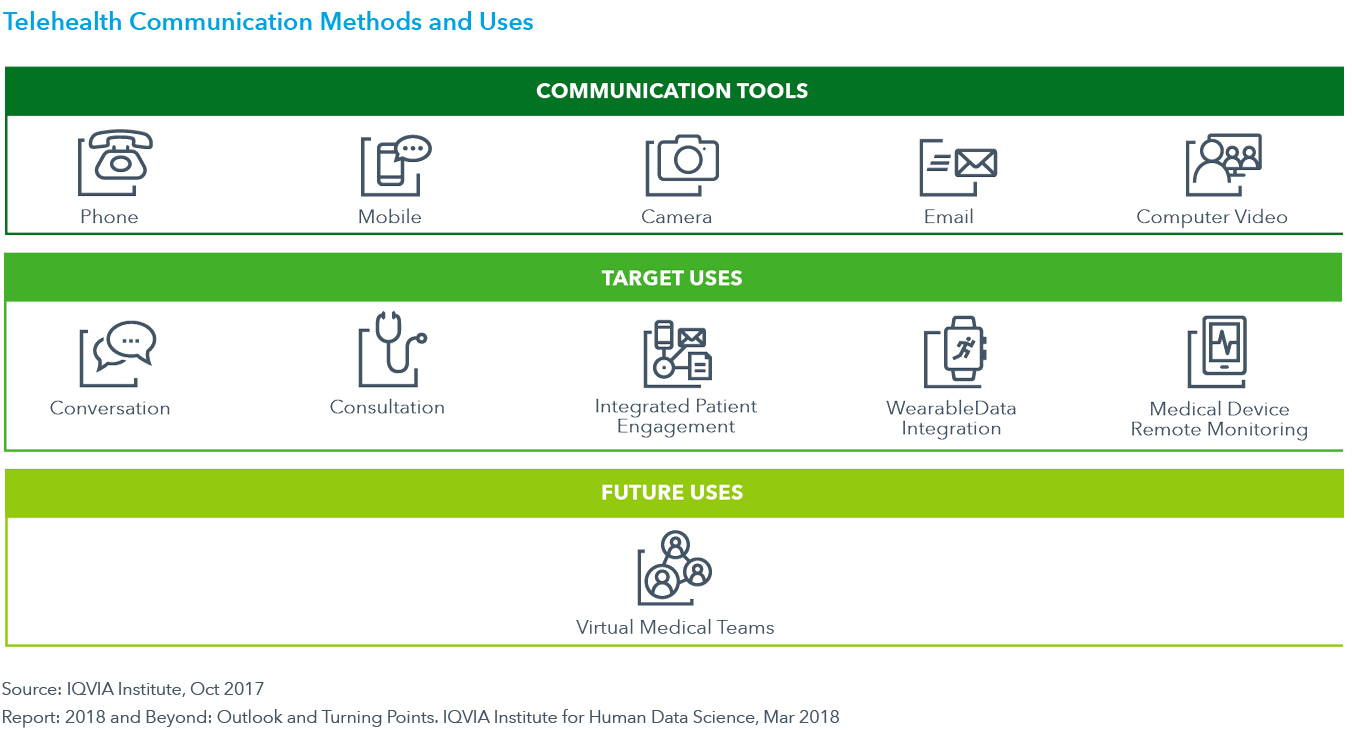 Chart 6: Telehealth Communication Methods and Uses