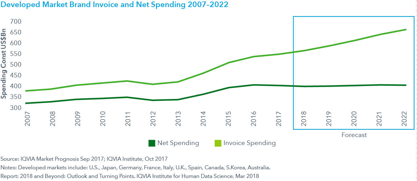 Chart 8: Developed Market Brand Invoice and Net Spending 2007–2022