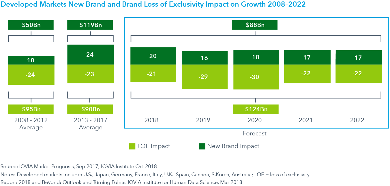 Chart 9: Developed Markets New Brand and Brand Loss of Exclusivity Impact on Growth 2008–2022