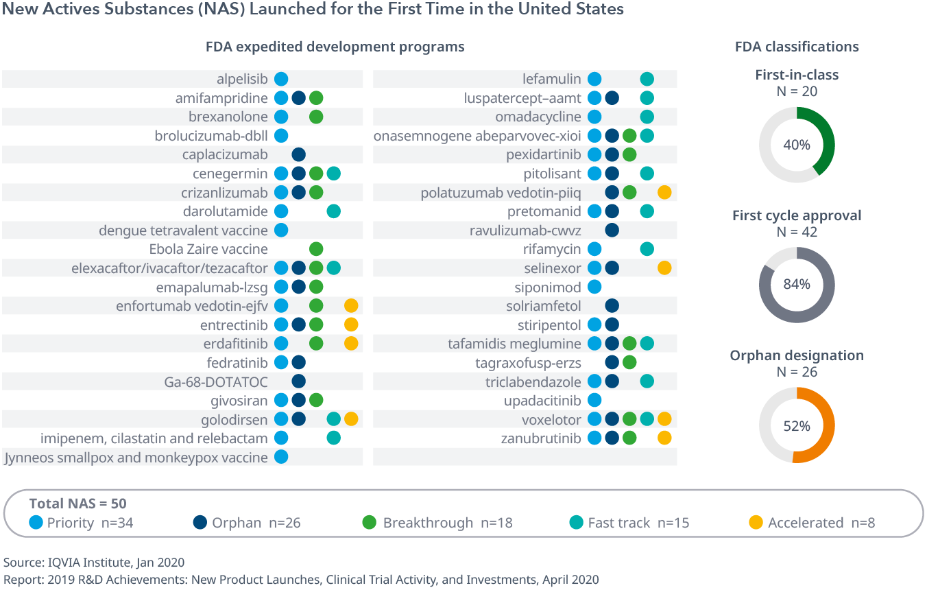 Exhibit 11: New Actives Substances (NAS) Launched for the First Time in the United States