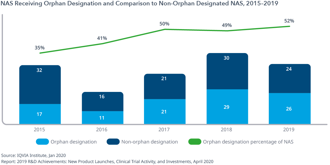 Exhibit 12: NAS Receiving Orphan Designation and Comparison to Non-Orphan Designated NAS, 2015–2019