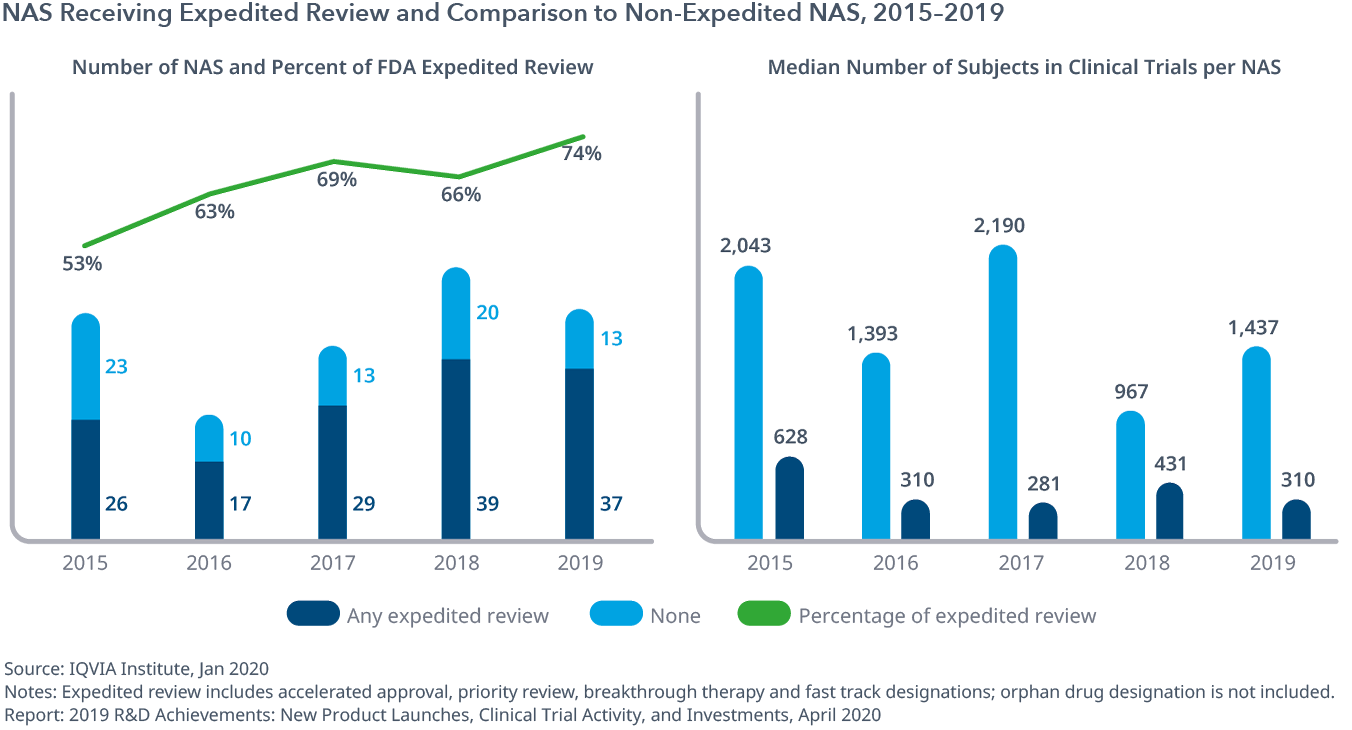 Exhibit 2: NAS Receiving Expedited Review and Comparison to Non-Expedited NAS, 2015–2019