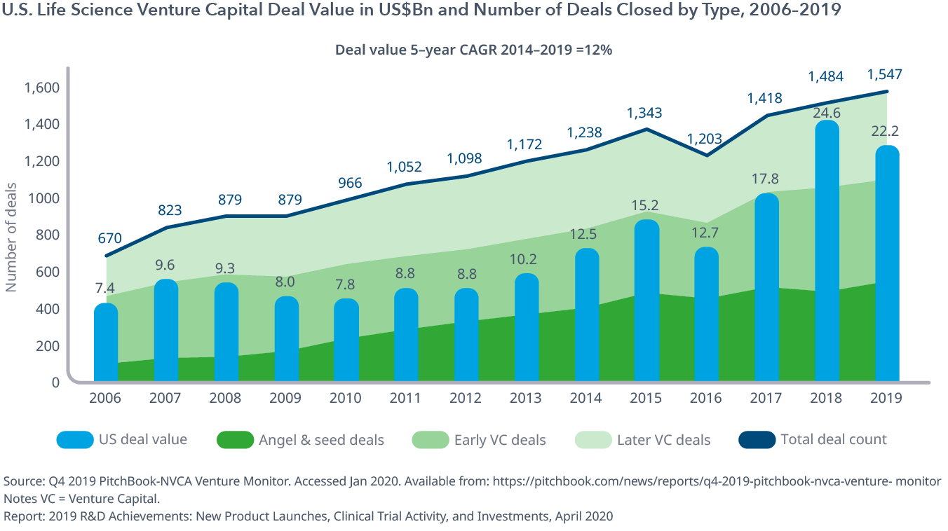 Exhibit 4: U.S. Life Science Venture Capital Deal Value in US$Bn and Number of Deals Closed by Type, 2006–2019