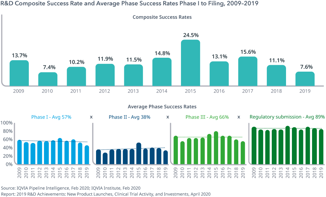 Exhibit 8: R&D Composite Success Rate and Average Phase Success Rates Phase I to Filing, 2009–2019