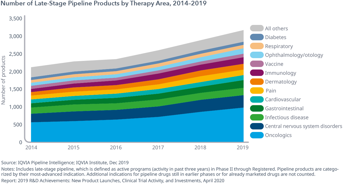 Exhibit 9: Number of Late-Stage Pipeline Products by Therapy Area, 2014–2019
