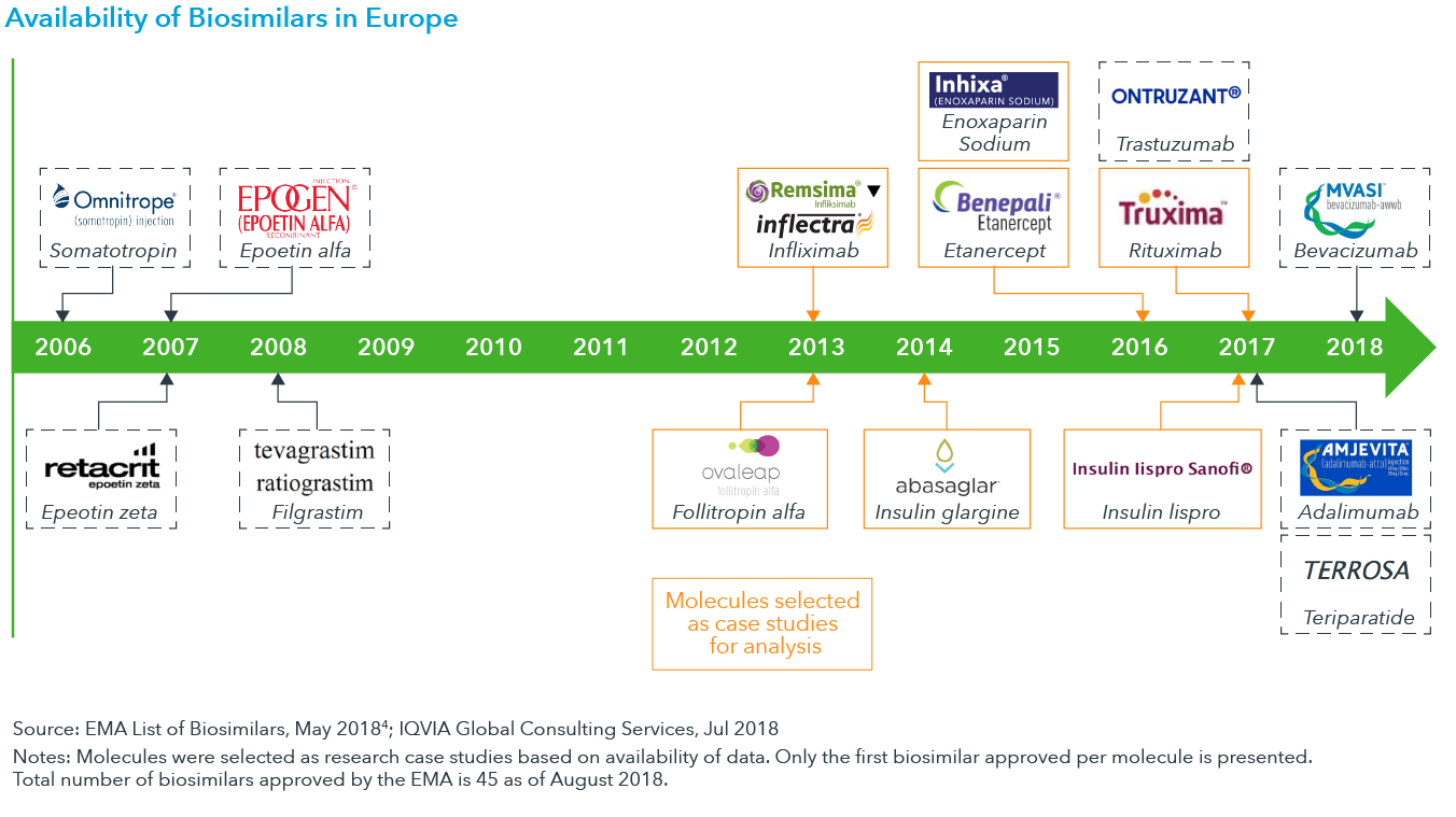 Chart 1: Availability of Biosimilars in Europe