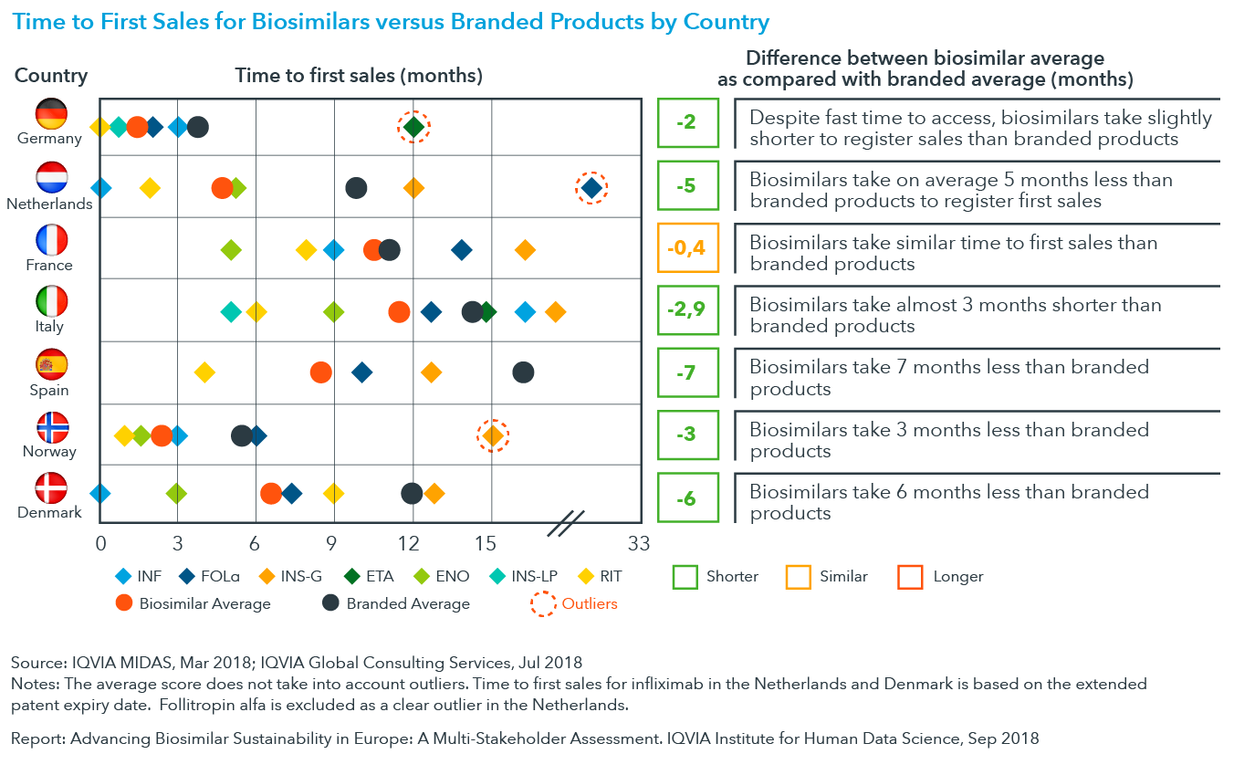Chart 10: Time to First Sales for Biosimilars versus Branded Products by Country