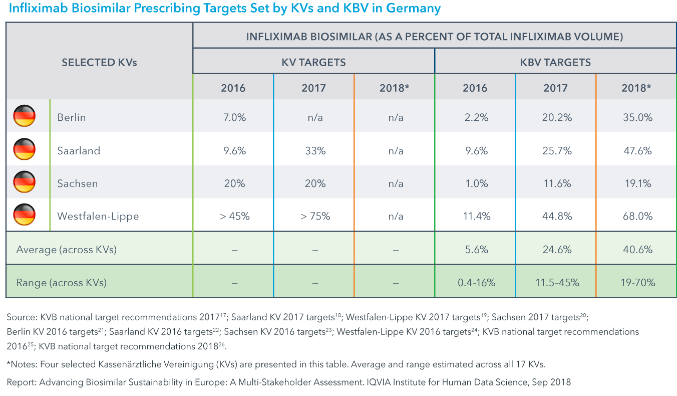 Chart 11: Infliximab Biosimilar Prescribing Targets Set by KVs and KVB in Germany