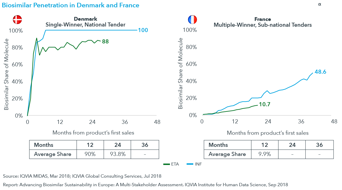 Chart 13: Biosimilar Penetration in Denmark and France